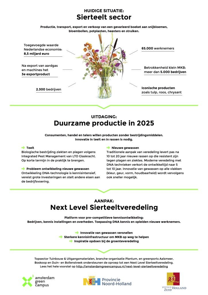 FlyerNext-Level-Sierteeltveredeling